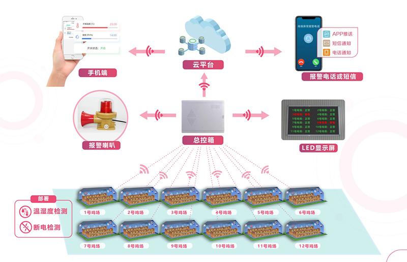 养殖场用电安全和高温报警监测解决方案