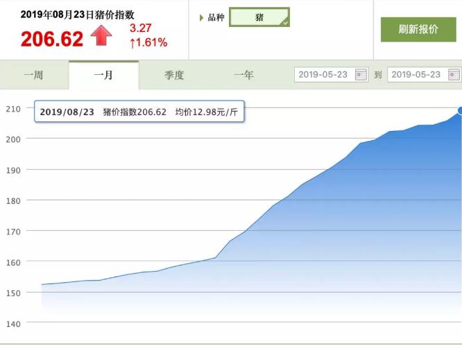 华南多省猪价突破15元/斤!其它地区猪价情况如何?