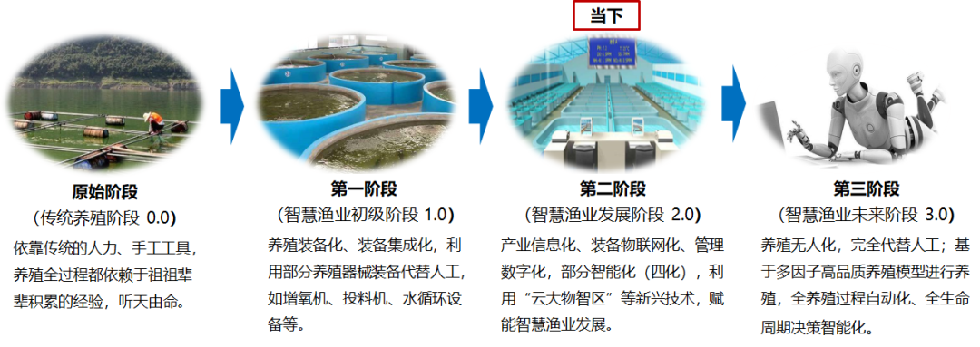 (转)林蠡:智慧渔业与绿色水产养殖